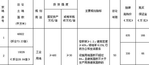 [土地出让]滁土公告字〔2015〕5号