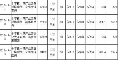 [土地出让]全椒县土地出让2015-01