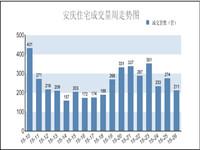 安庆楼市第26周报:住宅销售211套 环比下跌22.99%