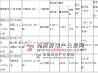 预告:2014年4月16日开发区06号地出让