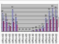 2015年2月报:巢湖商品房成交426套 环涨12.6%