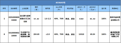 [土地成交]滁州公告〔2015〕8号
