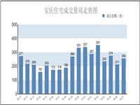 安庆楼市第27周报:住宅销售254套 环比上涨20.38%