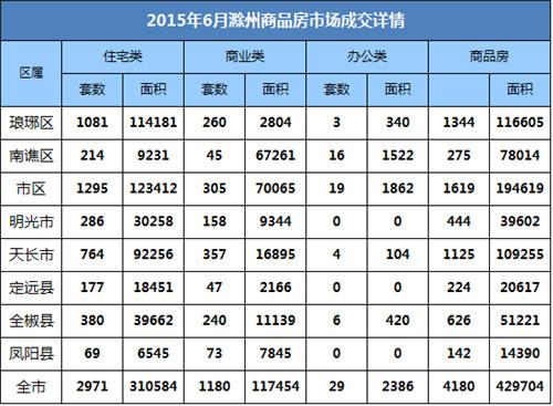 6月楼市报:宅销2971套 环比增长4.6%