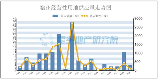 2015上半年宿州土地市场成交31宗 吸金10.87亿元