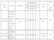 庆国土资告字〔2015〕11号地挂牌出让 系商住用地