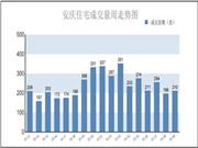安庆楼市第29周报:住宅销售210套 环比增长7.14%