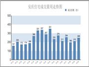 安庆楼市第30周报:住宅销售248套 环比增长18.1%