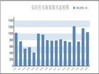 安庆楼市6月月报:住宅备案1035套 环比下降1.05%