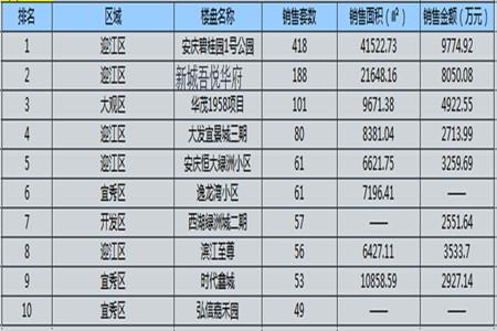 安庆楼市5月月报:住宅备案1156套 环比上涨54.75%