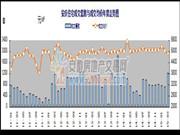 2015年一季度安庆宅交2719套 均价4897.41元/㎡