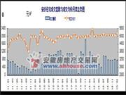安庆楼市1月月报:住宅备案765套 环比下降6.4%