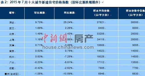 百城房价3月连涨 7月份房价涨跌情况出炉