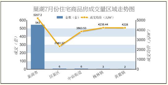 2015年7月巢湖商品房总成交589套 环比上涨74.78%