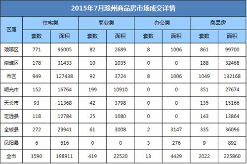 滁州楼市7月报:宅销1590套 环比下降46.48%