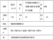 庆国土出字〔2015〕31号地块成功拍出