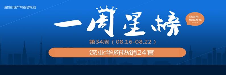 第34周一周星榜:深业华府热销24套夺销冠