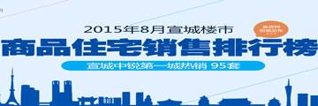 2015年宣城8月top10 城东中锐*城95套夺*