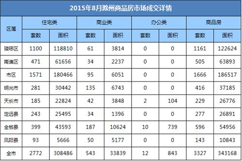 滁州8月楼市报:宅销2772套 环比上涨74.34%