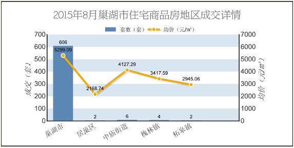 2015年8月巢湖商品房总成交676套 环比上涨12.67%
