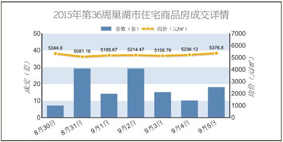 2015年36周巢湖商品房成交138套 成交面积13081.65㎡
