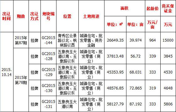 【挂牌】10月14日南宁出让5宗地 面积共325亩