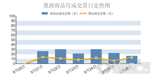 2015年第39周巢湖楼市商品房成交145套 环涨11.5%