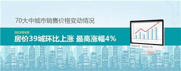 9月70城房价数据出炉 39城环比上涨*涨幅4%