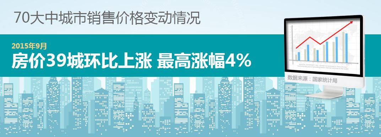2015年9月房价39城环比上涨 *涨幅4%