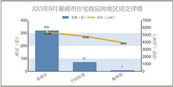 2015年9月巢湖商品房总成交472套 环比下跌30.18%