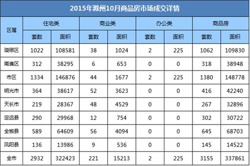 滁州楼市10月月报:宅销2932套 环比上涨32.31%