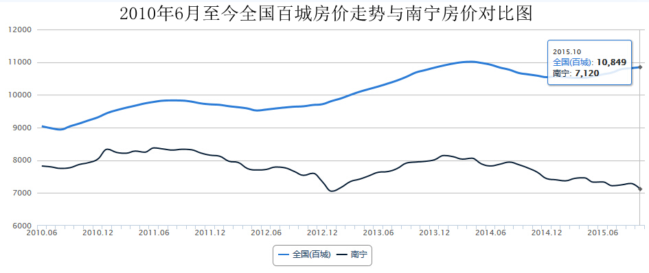 2015年10月南宁楼市盘点:价格回落 成交放量
