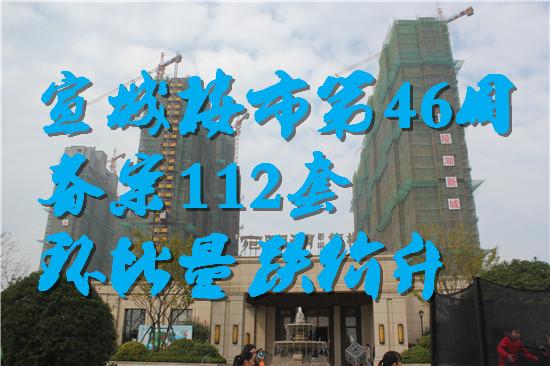 宣城楼市46周报:备案112套环跌33.33% 城东区夺冠