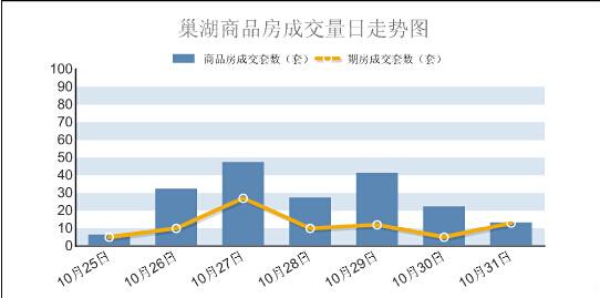 2015年第44周巢湖商品房成交188套 环跌15.7%