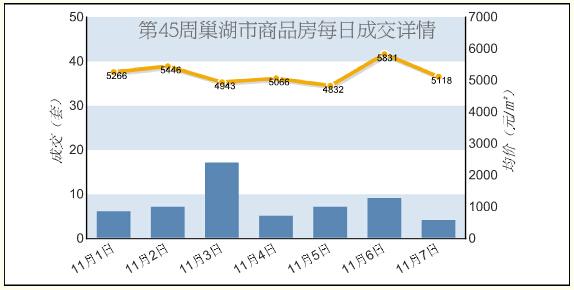 2015年45周巢湖商品房成交47套 成交面积4493.36㎡