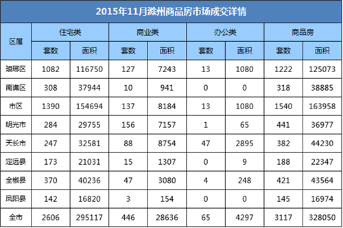 滁州楼市11月月报:宅销2606套 环比下降11.11%