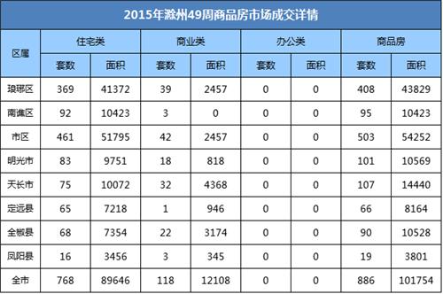 滁州楼市49周:宅销786套 环比上周上涨26.52%