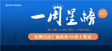 一周星榜:51周宿州万达广场备案48套七连冠