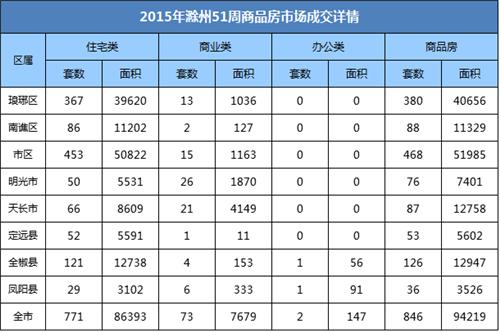 滁州楼市51周:宅销771套环比上涨6.05%
