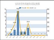 2015安庆土市年报:成交16宗地块