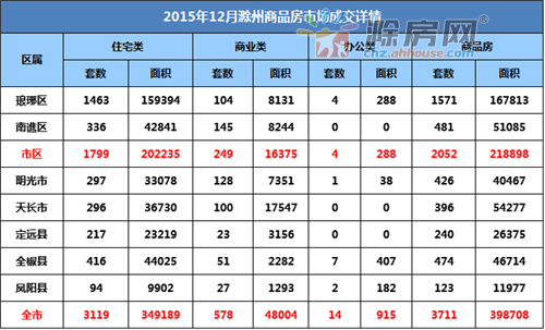 滁州楼市12月月报:宅销3119套  环比上涨19.69%