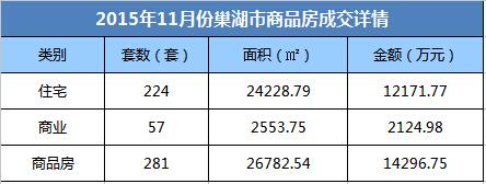 巢湖房地产11月月报:成交281套 环比下跌38.78%