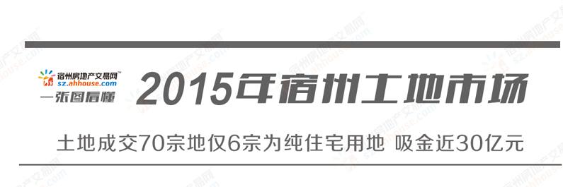 宿州土地市场年报:成交70宗纯住宅仅6宗地