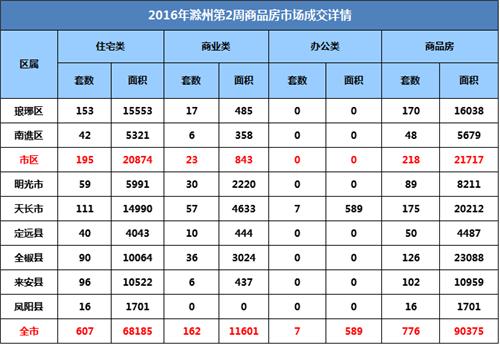 滁州楼市2周:宅销607套环比上升42.49%