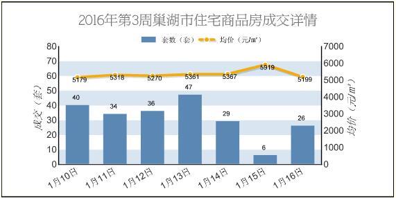 2016年第3周巢湖新建商品房成交223套 环跌46.65%