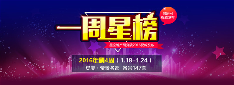 2016年第四周TOP5:东城区安厦·帝景名都夺冠