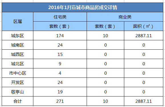 2016年1月宣城商品住宅备271套 同比降幅65.5%