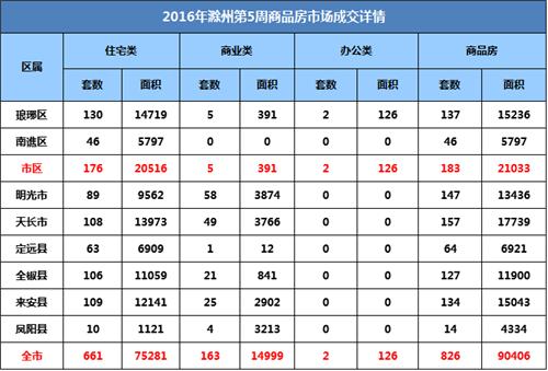 滁州楼市第5周:宅销661套 环比上升0.76%