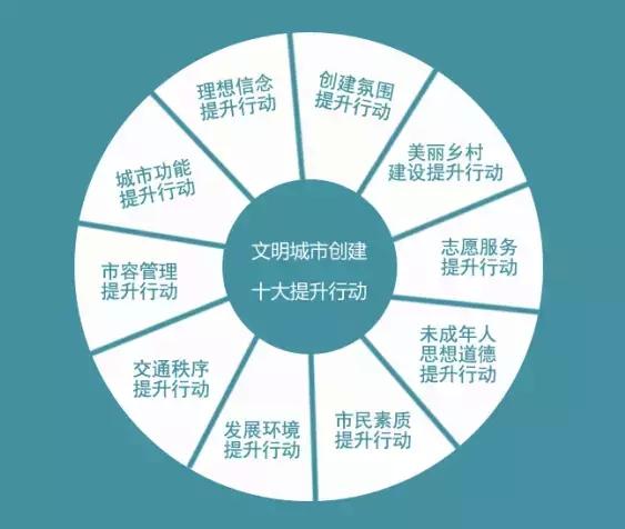 宣城实施文明城市创建十大提升行动 打造品牌共享文明
