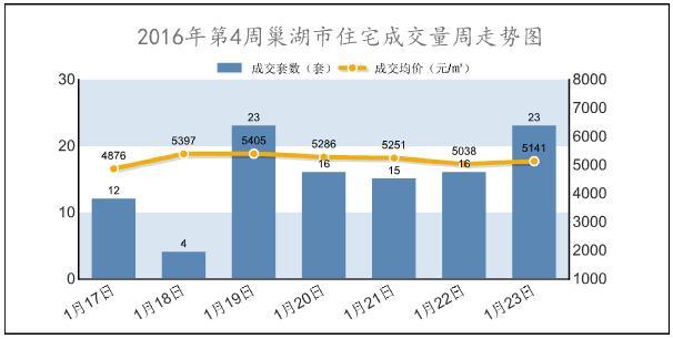 2016年第4周巢湖新建商品房成交117套 环跌47.53%